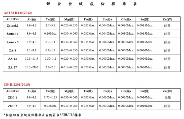 Specification of zinc die casting alloys song long metal